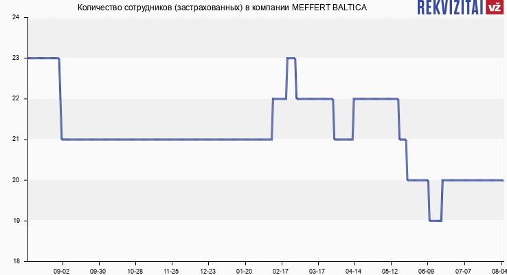 Количество сотрудников (застрахованных) в компании MEFFERT BALTICA