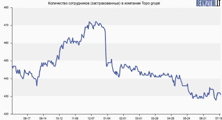Количество сотрудников (застрахованных) в компании Topo grupė