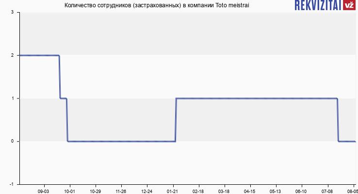 Количество сотрудников (застрахованных) в компании Toto meistrai