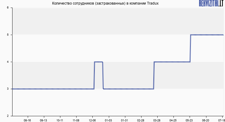 Количество сотрудников (застрахованных) в компании Tradux