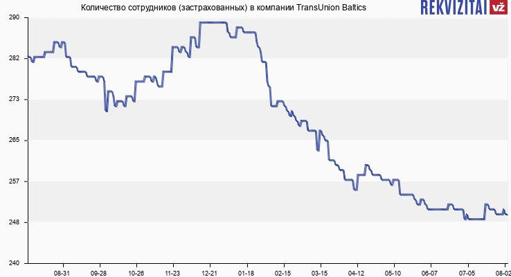 Количество сотрудников (застрахованных) в компании TransUnion Baltics