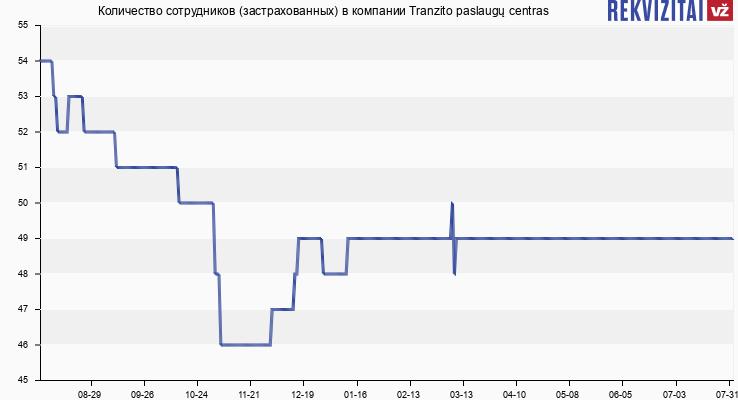 Количество сотрудников (застрахованных) в компании Tranzito paslaugų centras
