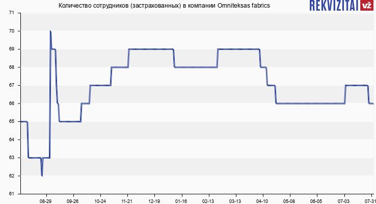 Количество сотрудников (застрахованных) в компании Tributum