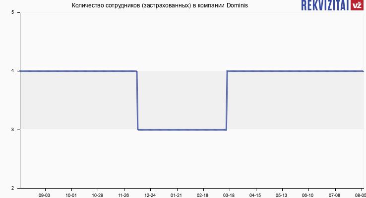 Количество сотрудников (застрахованных) в компании Dominis