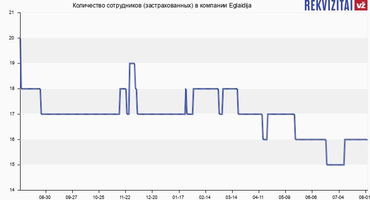 Количество сотрудников (застрахованных) в компании Eglaidija