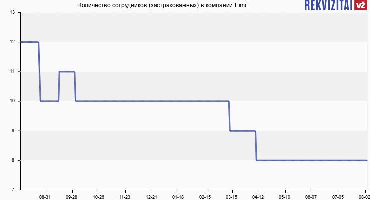 Количество сотрудников (застрахованных) в компании Eimi