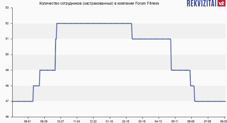 Количество сотрудников (застрахованных) в компании Forum Fitness