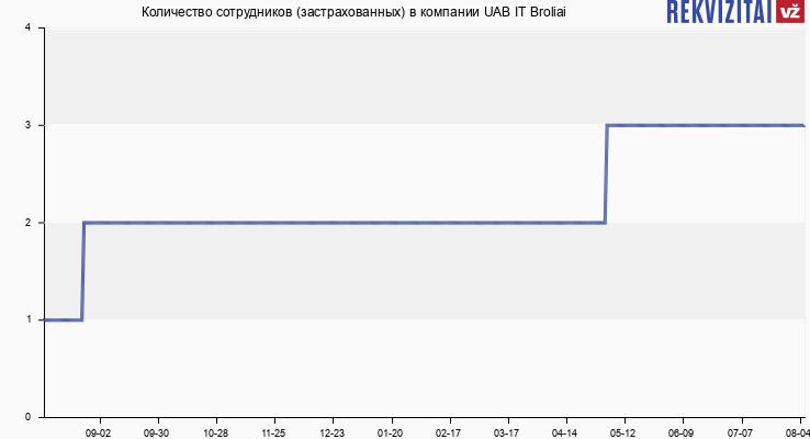 Количество сотрудников (застрахованных) в компании UAB IT Broliai