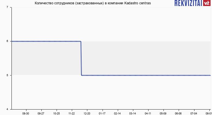 Количество сотрудников (застрахованных) в компании Kadastro centras
