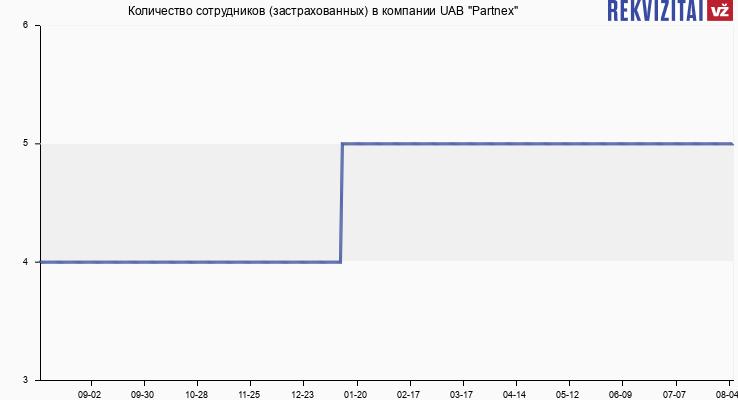 """Количество сотрудников (застрахованных) в компании UAB """"Partnex"""""""