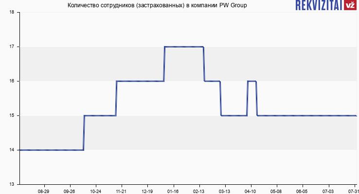 Количество сотрудников (застрахованных) в компании PW Group