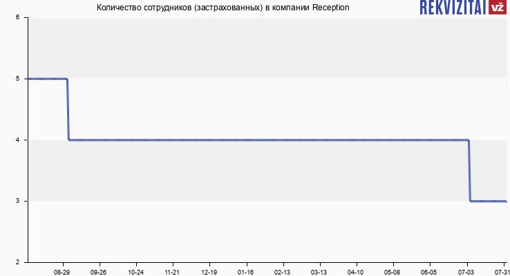 Количество сотрудников (застрахованных) в компании Reception
