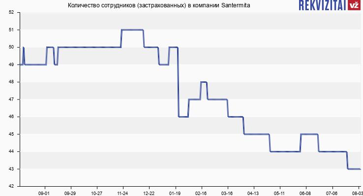 Количество сотрудников (застрахованных) в компании Santermita