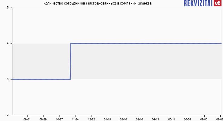 Количество сотрудников (застрахованных) в компании Simeksa