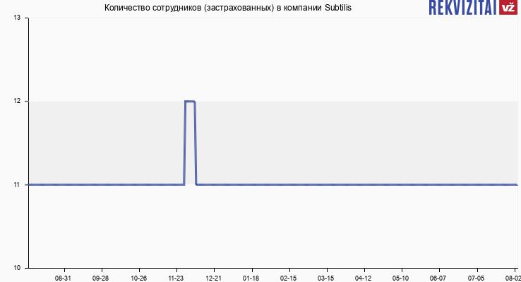 Количество сотрудников (застрахованных) в компании Subtilis