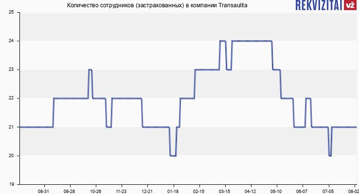 Количество сотрудников (застрахованных) в компании Transaulita