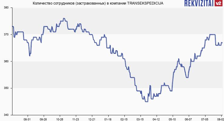 Количество сотрудников (застрахованных) в компании TRANSEKSPEDICIJA