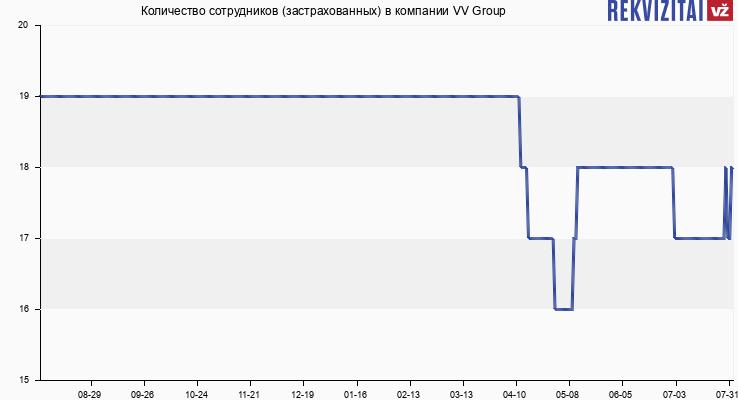 Количество сотрудников (застрахованных) в компании VV Group