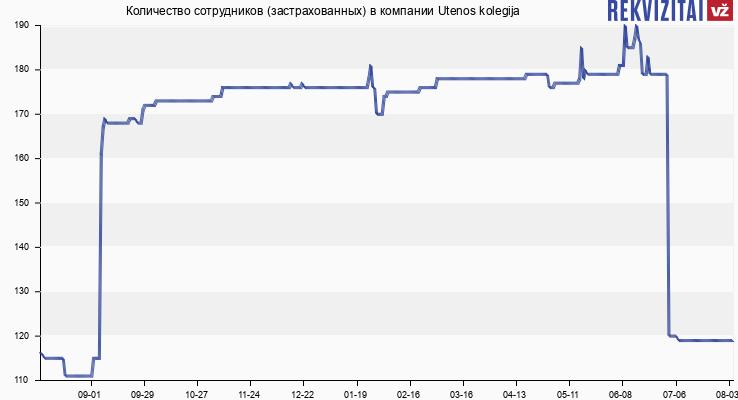 Количество сотрудников (застрахованных) в компании Utenos kolegija