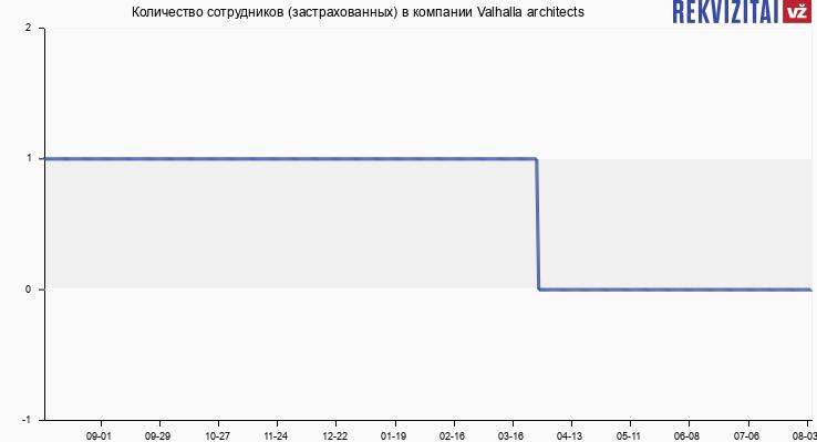 Количество сотрудников (застрахованных) в компании Valhalla architects