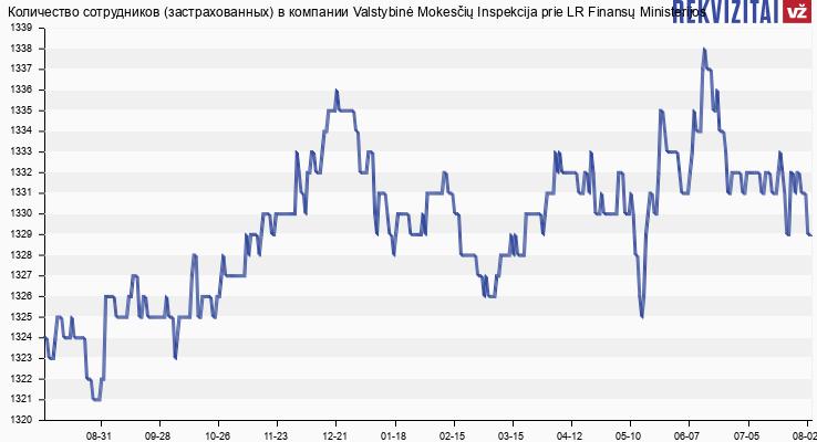 Количество сотрудников (застрахованных) в компании Valstybinė Mokesčių Inspekcija prie LR Finansų Ministerijos