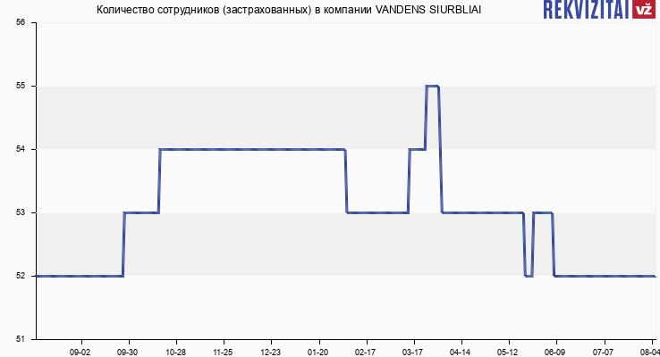 Количество сотрудников (застрахованных) в компании VANDENS SIURBLIAI