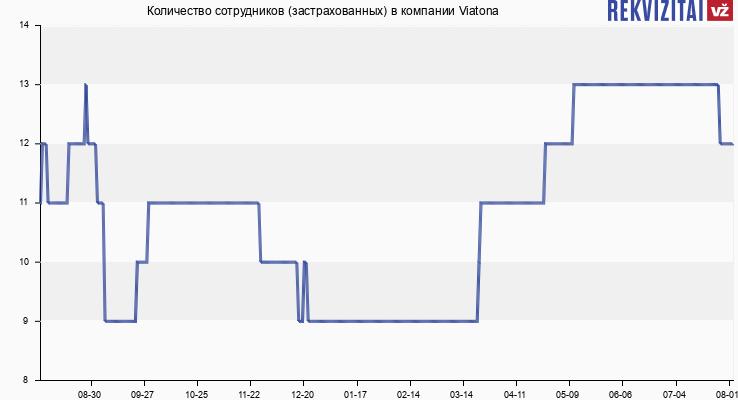Количество сотрудников (застрахованных) в компании Viatona