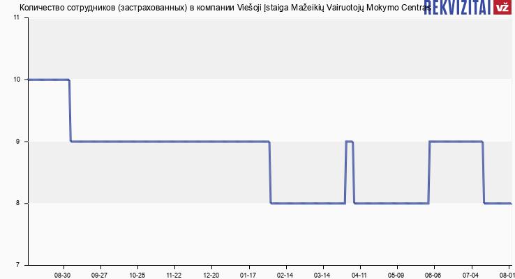 Количество сотрудников (застрахованных) в компании Viešoji Įstaiga Mažeikių Vairuotojų Mokymo Centras