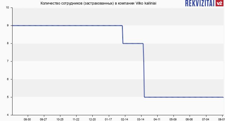 Количество сотрудников (застрахованных) в компании Vilko kailiniai