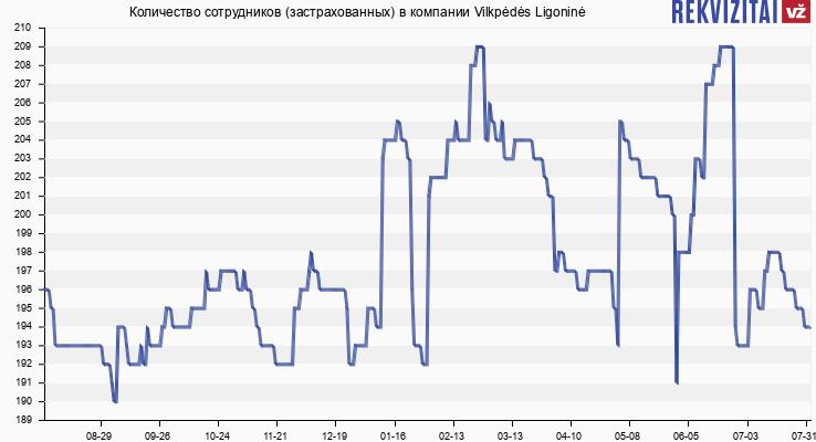 Количество сотрудников (застрахованных) в компании Vilkpėdės Ligoninė