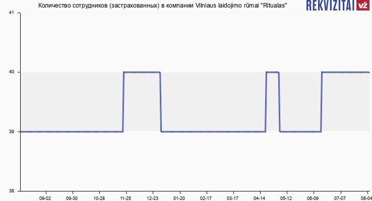 """Количество сотрудников (застрахованных) в компании Vilniaus laidojimo rūmai """"Ritualas"""""""