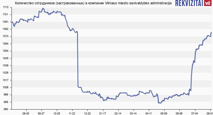 Количество сотрудников (застрахованных) в компании Vilniaus miesto savivaldybės administracija