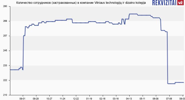 Количество сотрудников (застрахованных) в компании Vilniaus technologijų ir dizaino kolegija