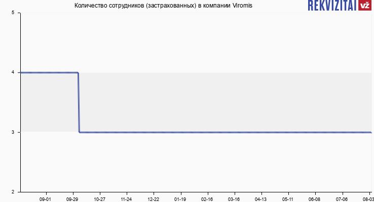 Количество сотрудников (застрахованных) в компании Viromis