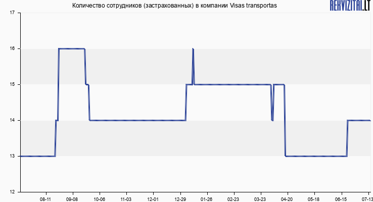 Количество сотрудников (застрахованных) в компании Visas transportas