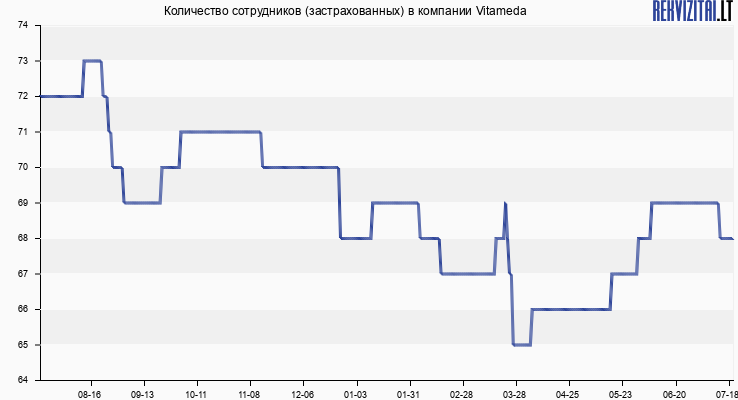 Количество сотрудников (застрахованных) в компании Vitameda