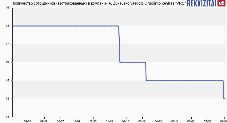 """Количество сотрудников (застрахованных) в компании A. Žukausko vairuotojų ruošimo centras """"VRC"""""""