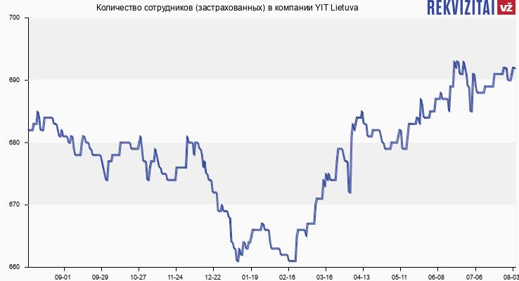 Количество сотрудников (застрахованных) в компании YIT Lietuva