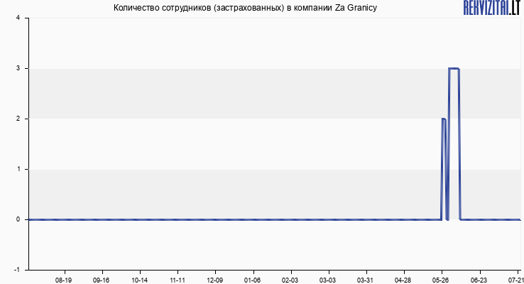 Количество сотрудников (застрахованных) в компании Za Granicy