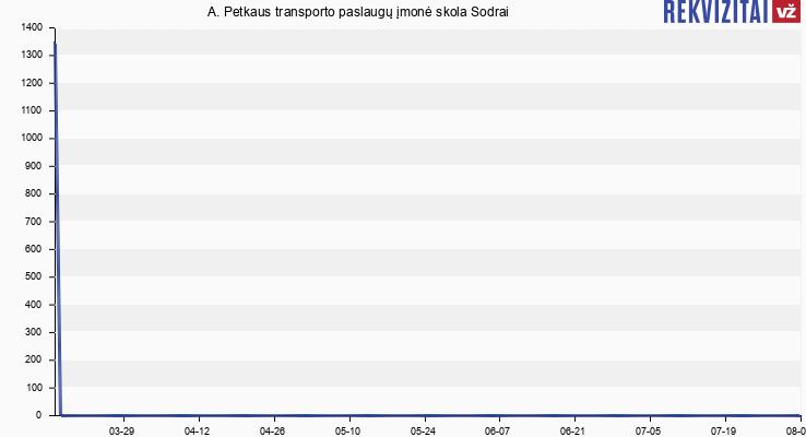 A. Petkaus transporto paslaugų įmonė skola Sodrai