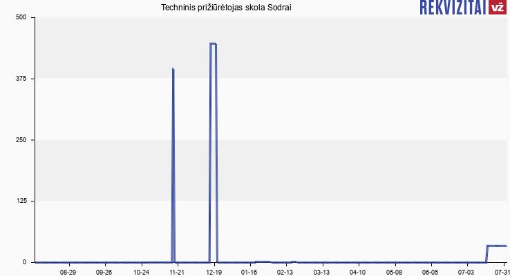 Aliuminio sistemų plėtros grupė skola Sodrai