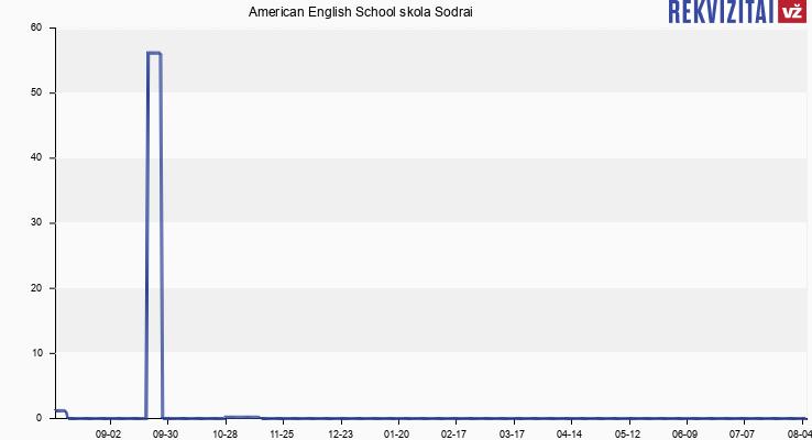 American English School skola Sodrai