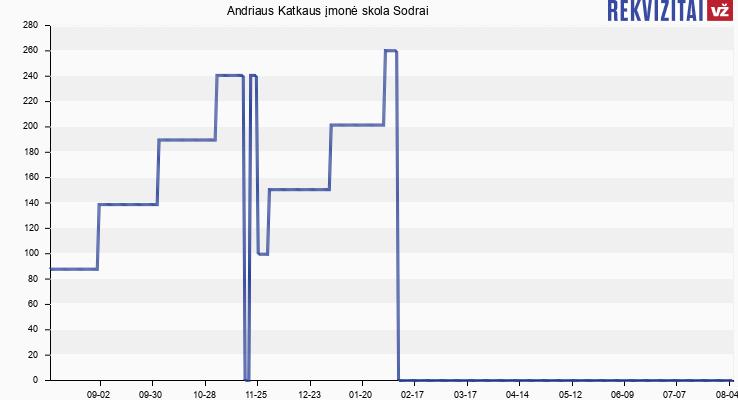 Andriaus Katkaus įmonė skola Sodrai