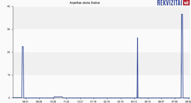 Arpelitas skola Sodrai