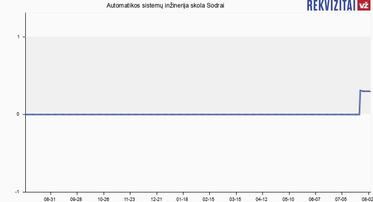 Automatikos sistemų inžinerija skola Sodrai