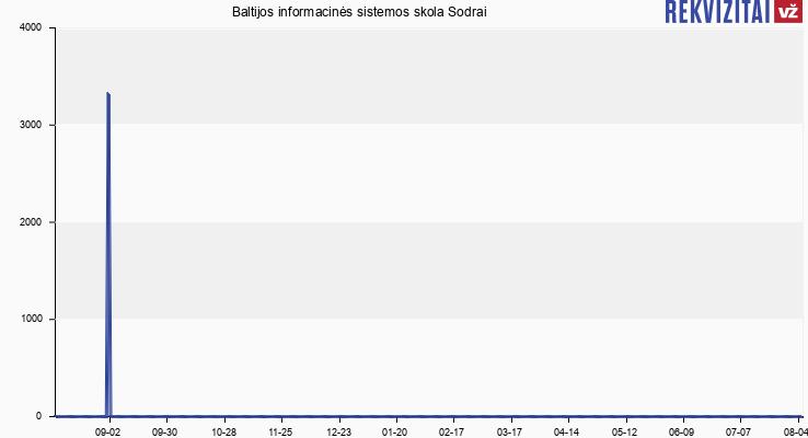 Baltijos informacinės sistemos skola Sodrai