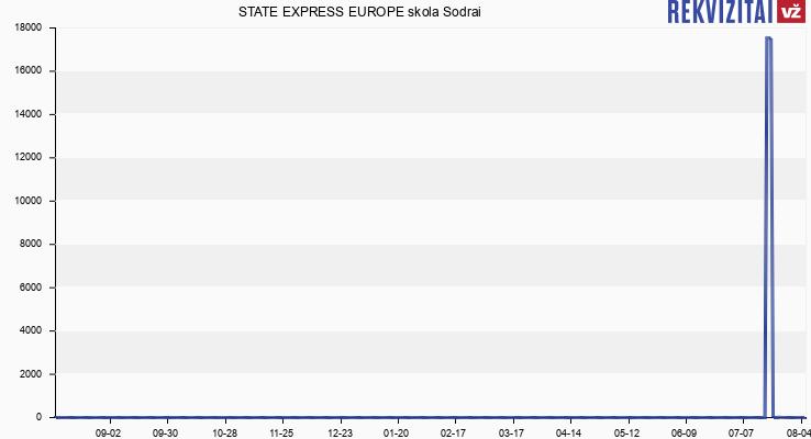 STATE EXPRESS EUROPE skola Sodrai