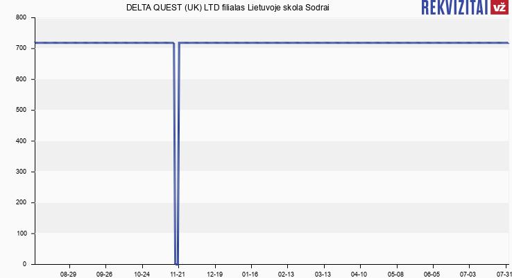 DELTA QUEST (UK) LTD filialas Lietuvoje skola Sodrai