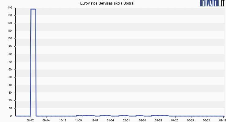 Eurovistos Servisas skola Sodrai