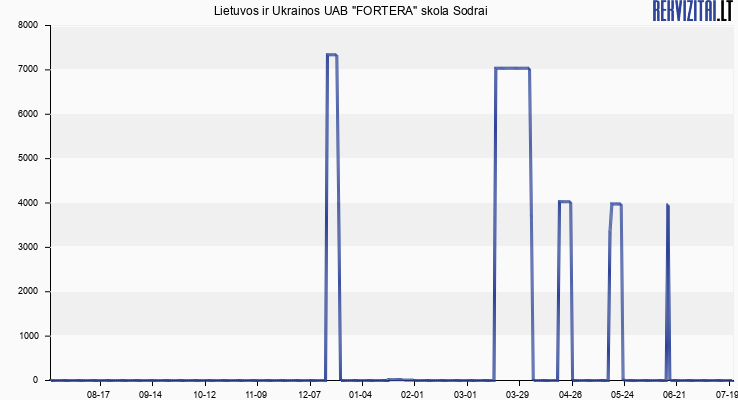 Fortera, Lietuvos ir Ukrainos UAB skola Sodrai
